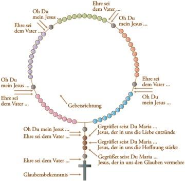 Rosenkranz Beten Anleitung